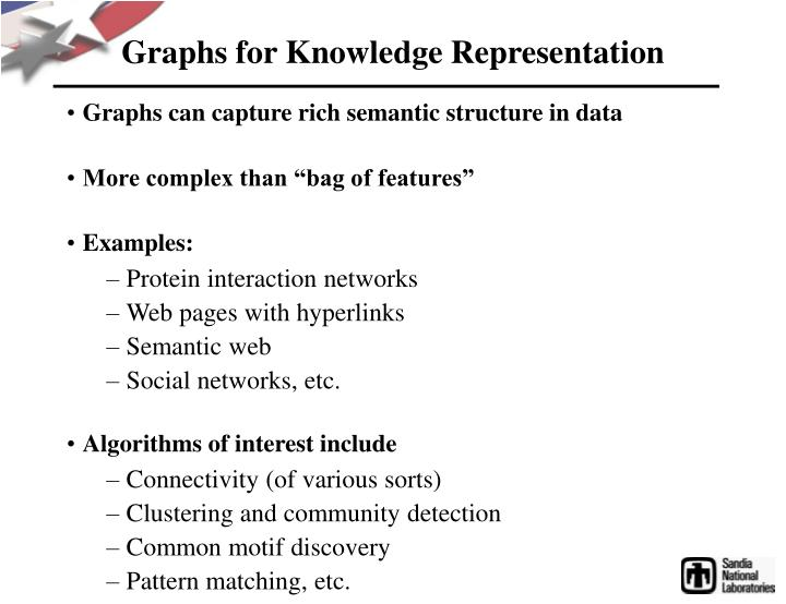Graphs for Knowledge Representation