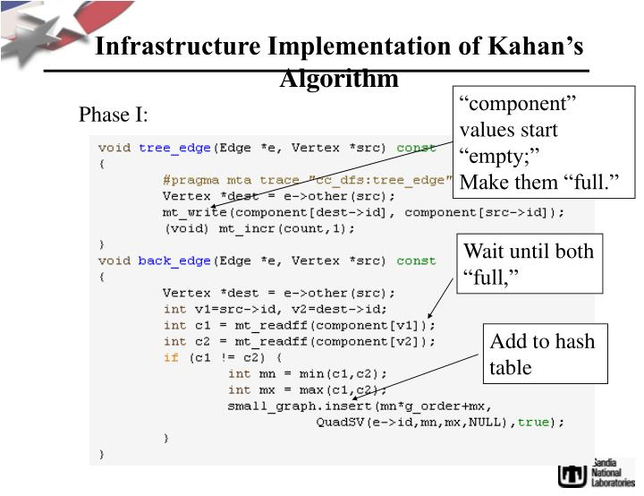 Infrastructure Implementation of Kahan's Algorithm