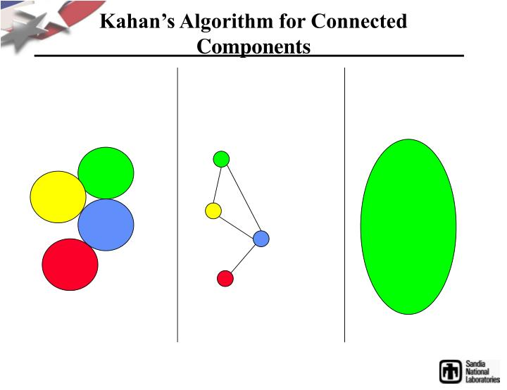 Kahan's Algorithm for Connected Components