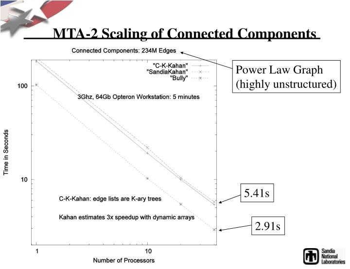 MTA-2 Scaling of Connected Components