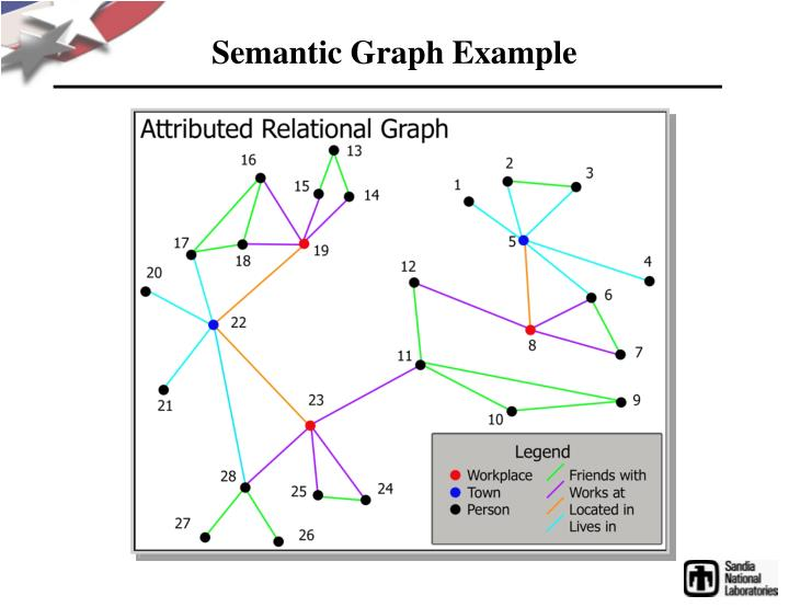 Semantic Graph Example
