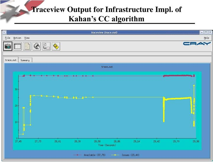 Traceview Output for Infrastructure Impl. of Kahan's CC algorithm