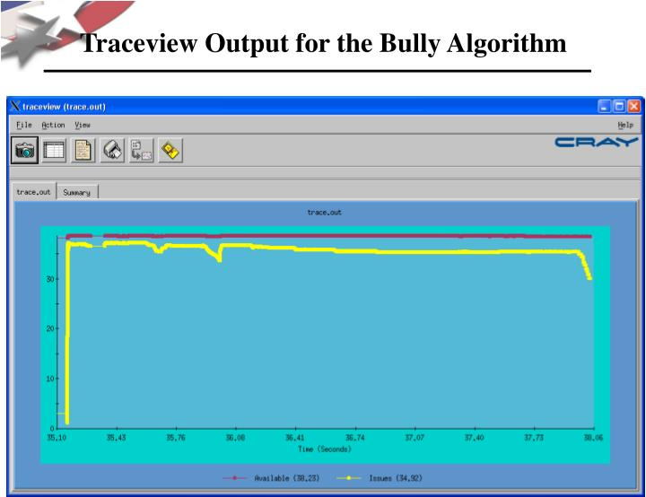 Traceview Output for the Bully Algorithm