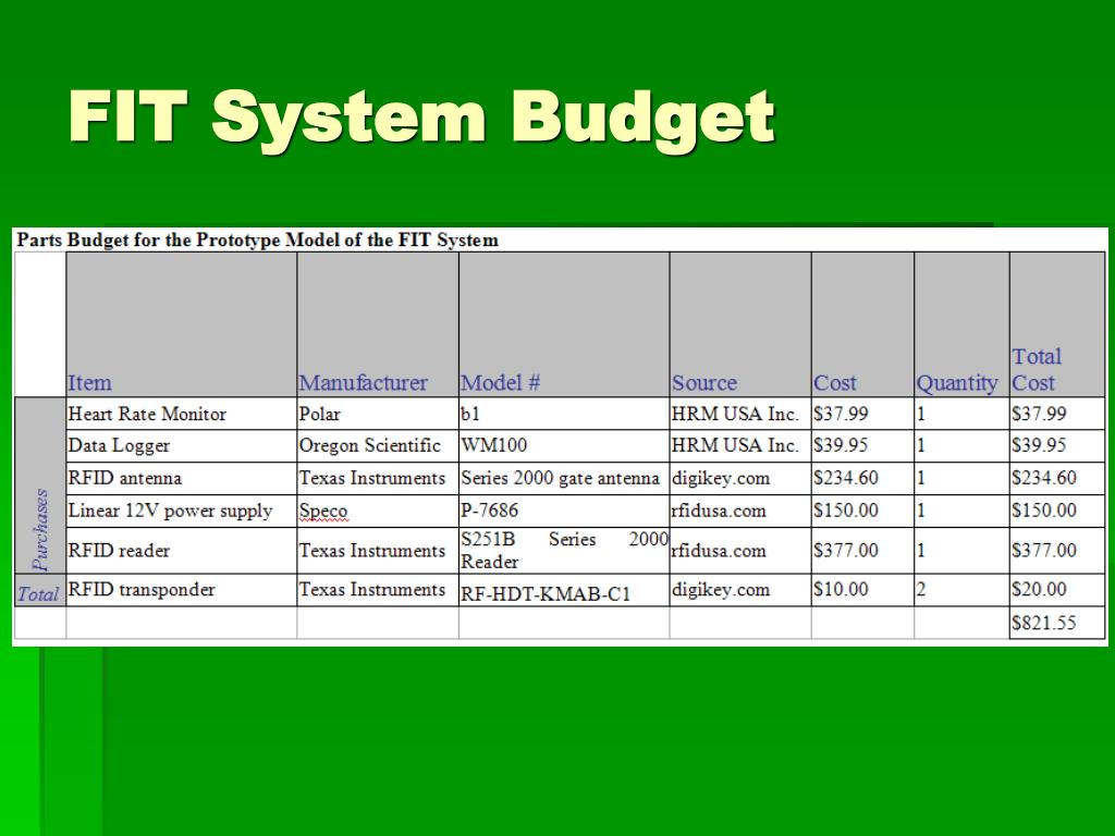FIT System Budget