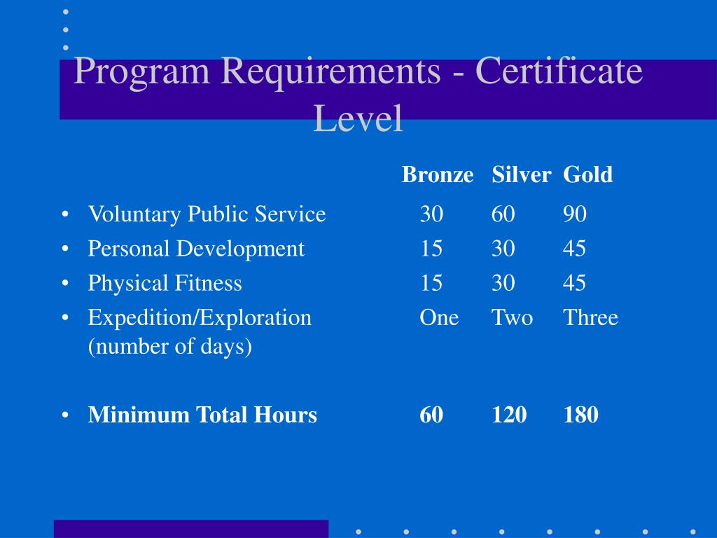 Program Requirements - Certificate Level
