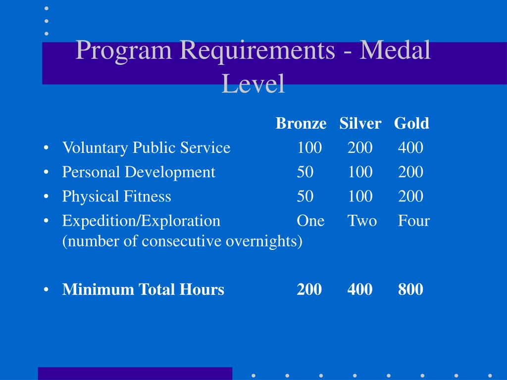 Program Requirements - Medal Level