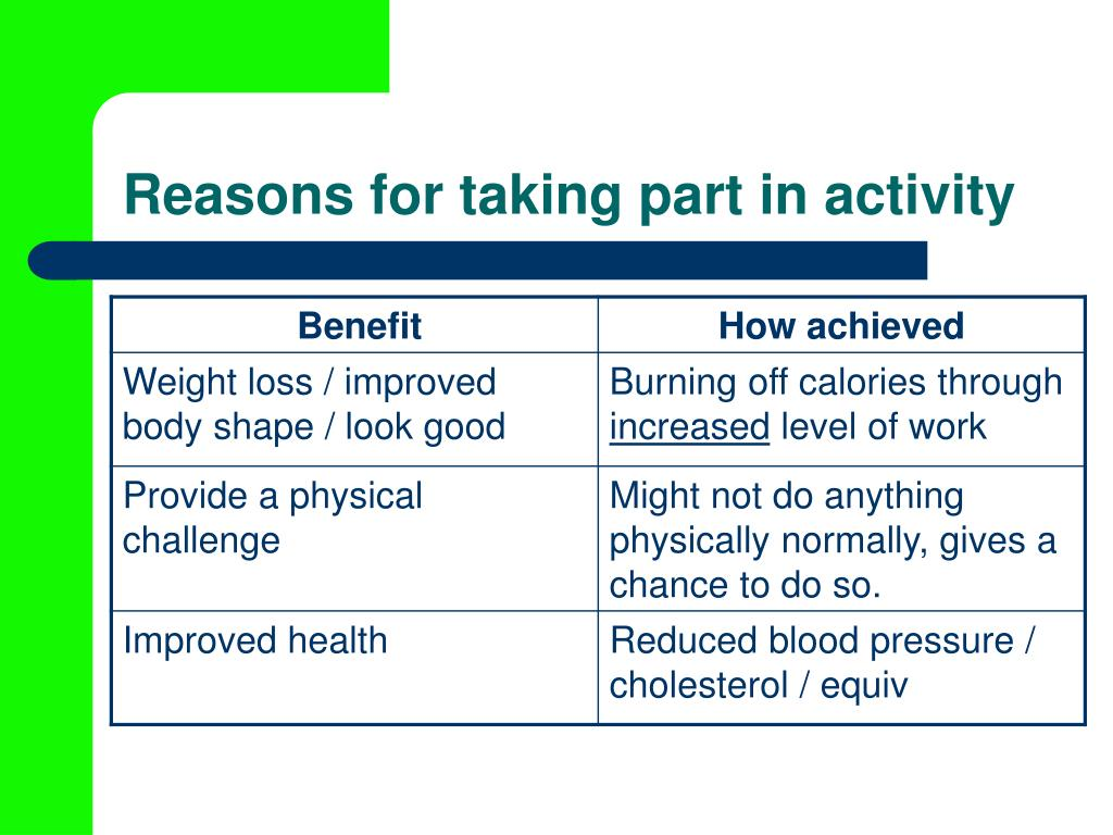 Reasons for taking part in activity