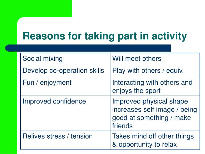 Reasons for taking part in activity3