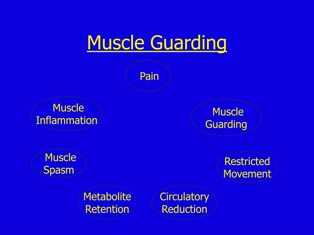 Muscle Guarding