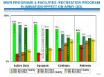 mwr programs facilities recreation program elimination effect on army qol