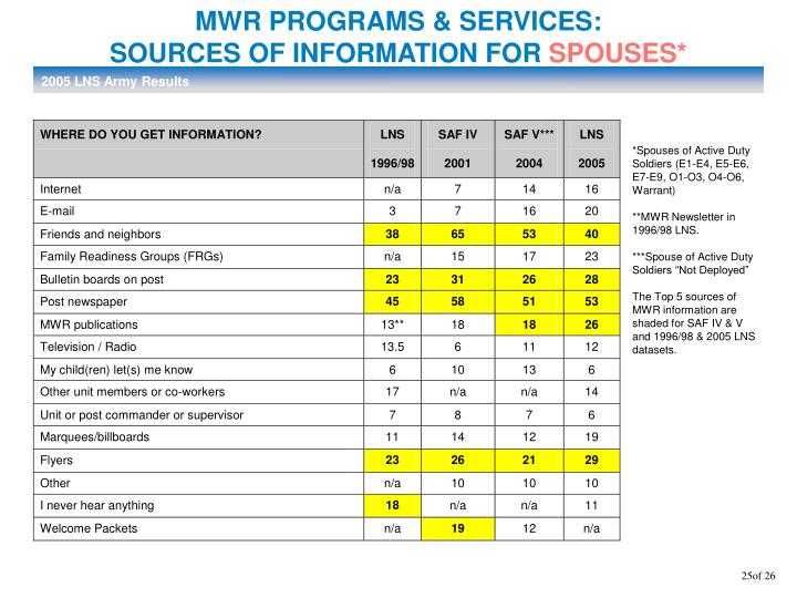 MWR PROGRAMS & SERVICES: