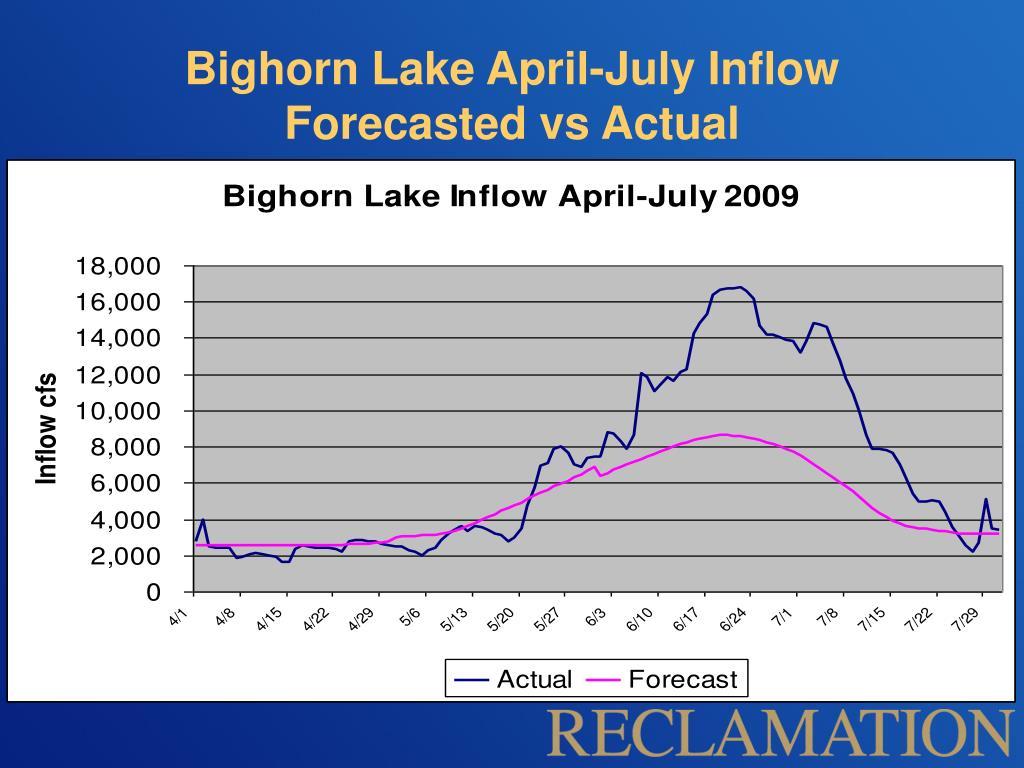 Bighorn Lake April-July Inflow