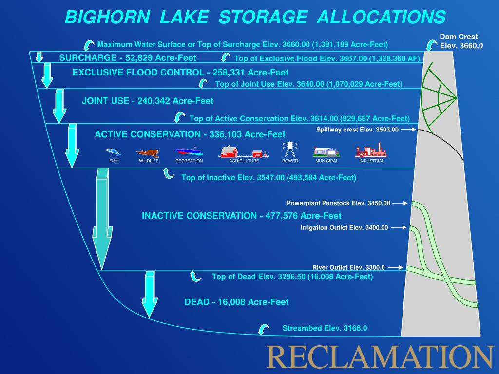 BIGHORN  LAKE  STORAGE  ALLOCATIONS