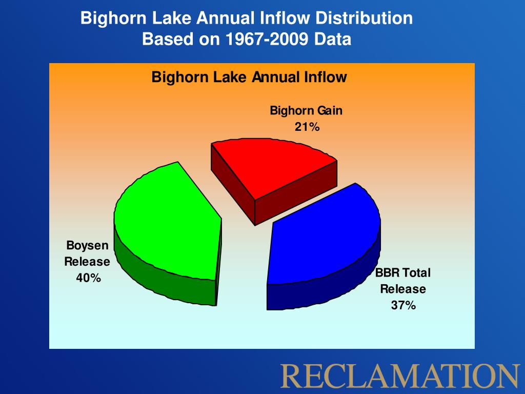 Bighorn Lake Annual Inflow Distribution
