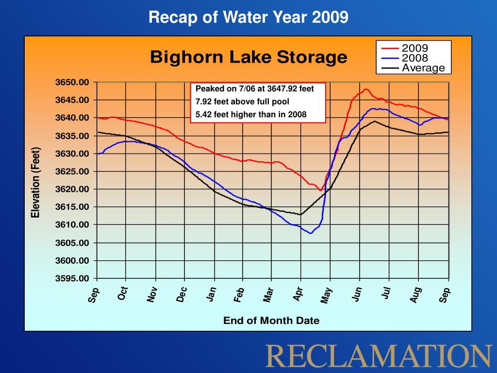 Recap of Water Year 2009