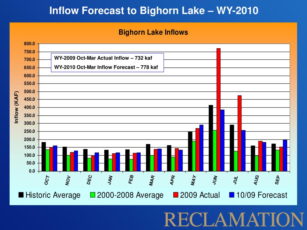 Inflow Forecast to Bighorn Lake – WY-2010