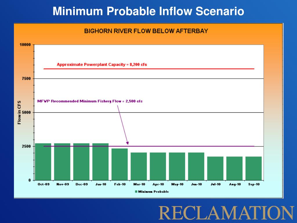 Minimum Probable Inflow Scenario