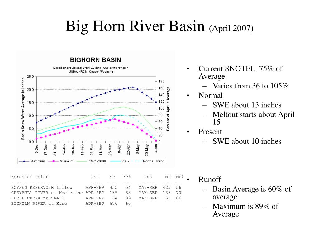 Big Horn River Basin