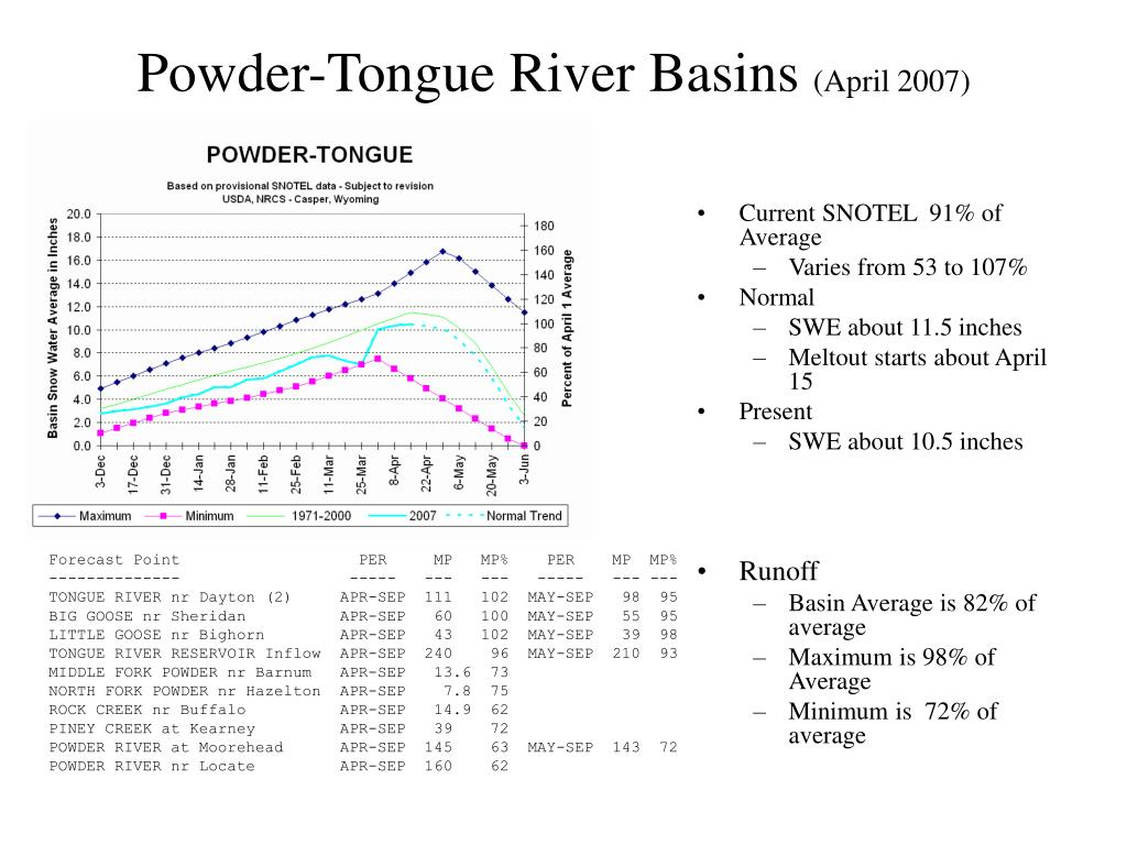 Powder-Tongue River Basins
