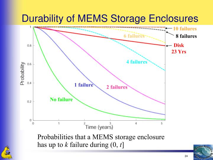 Durability of MEMS Storage Enclosures