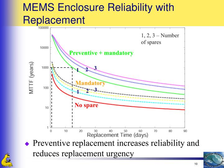 MEMS Enclosure Reliability with Replacement