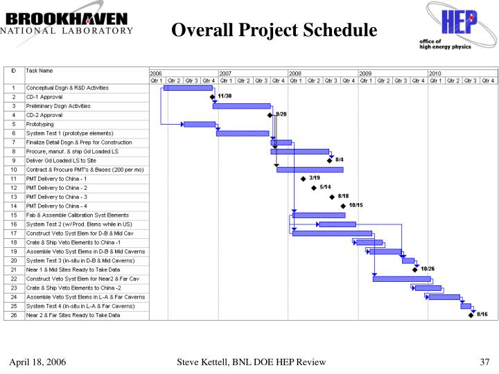 Overall Project Schedule