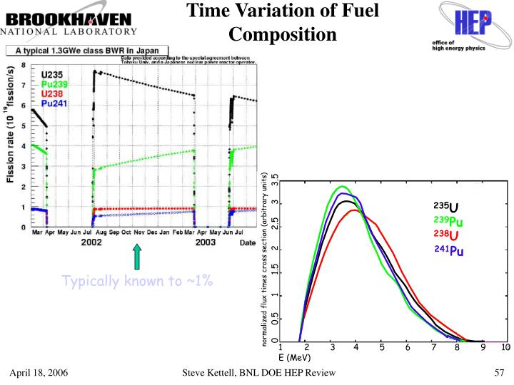 Time Variation of Fuel Composition