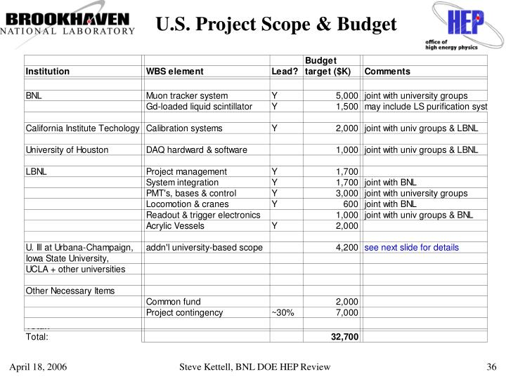 U.S. Project Scope & Budget