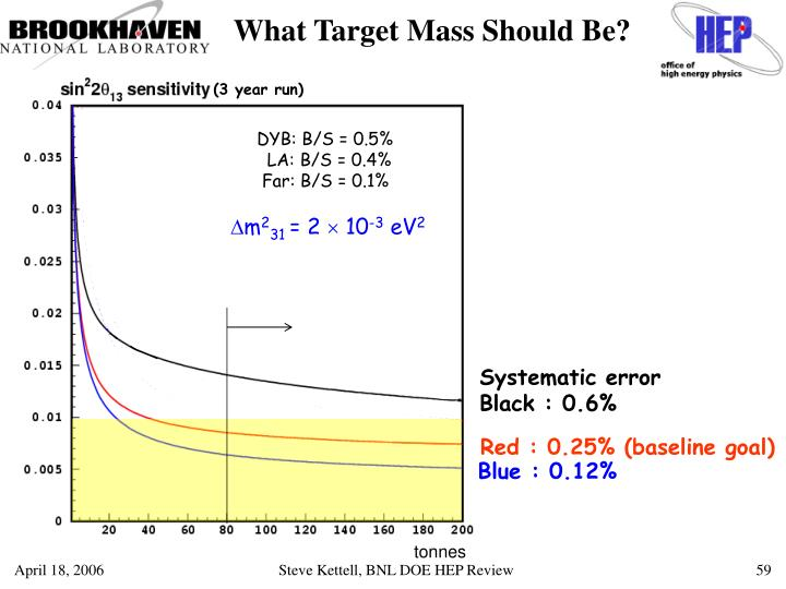 What Target Mass Should Be?