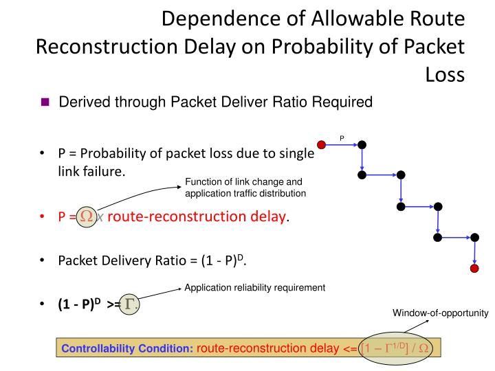 Dependence of Allowable Route Reconstruction Delay on Probability of Packet Loss