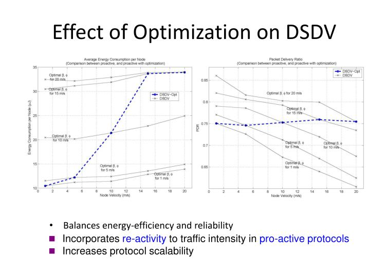 Effect of Optimization on DSDV
