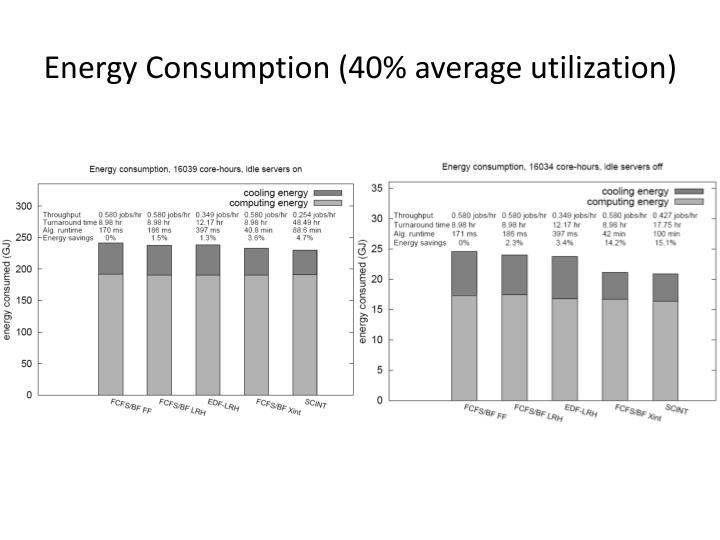 Energy Consumption (40% average utilization)