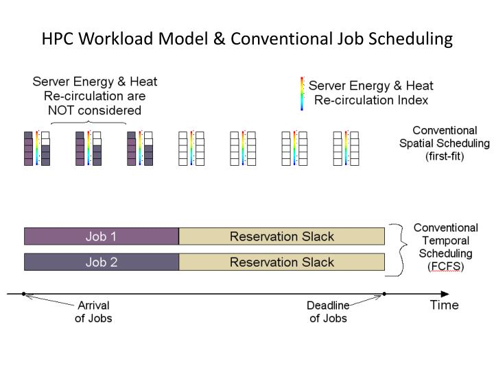 HPC Workload Model & Conventional Job Scheduling