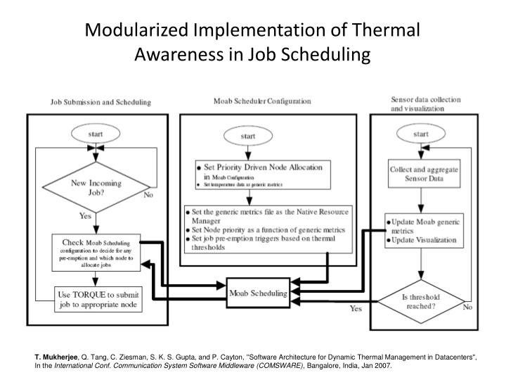 Modularized Implementation of Thermal Awareness in