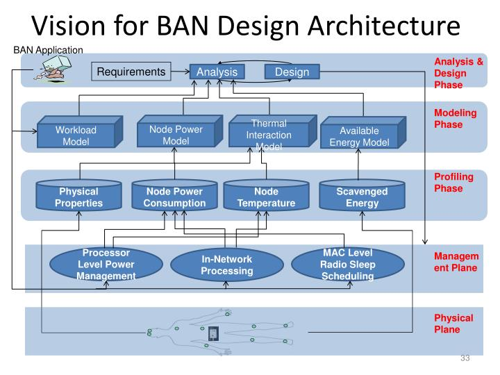 Vision for BAN Design Architecture