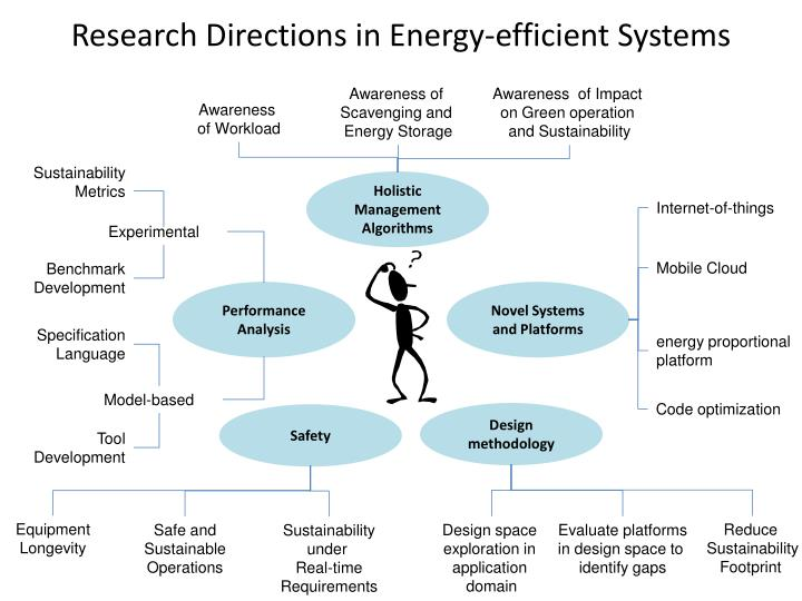 Research Directions in Energy-efficient Systems