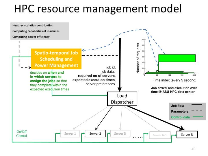 HPC resource management model