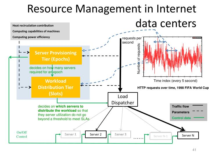 Resource Management in Internet data centers