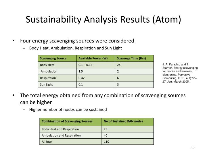 Sustainability Analysis Results (Atom)