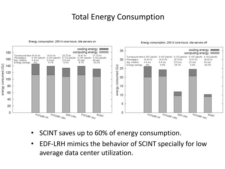 Total Energy Consumption