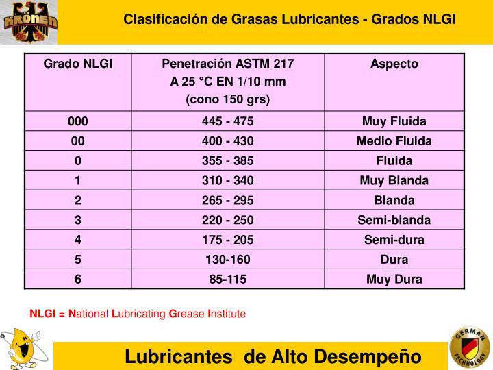 Clasificación de Grasas Lubricantes - Grados NLGI