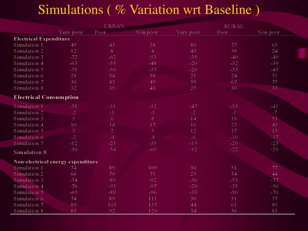 Simulations ( % Variation wrt Baseline )