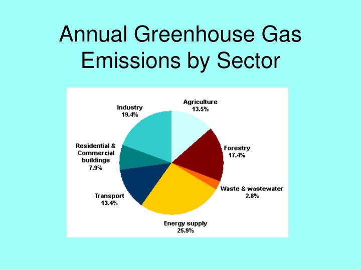 Annual Greenhouse Gas Emissions by Sector