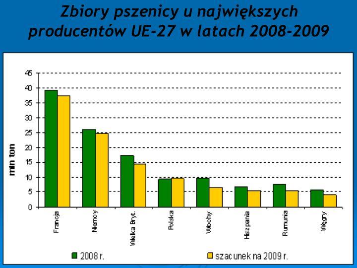 Zbiory pszenicy u największych producentów UE-27