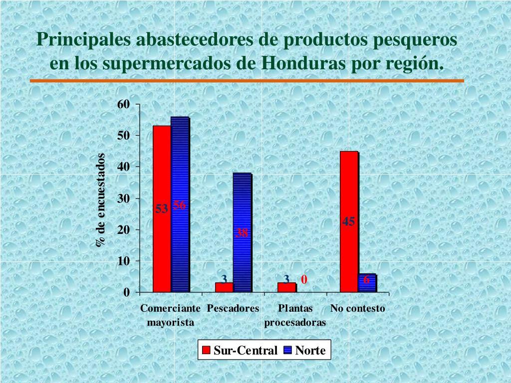 Principales abastecedores de productos pesqueros en los supermercados de Honduras por región.