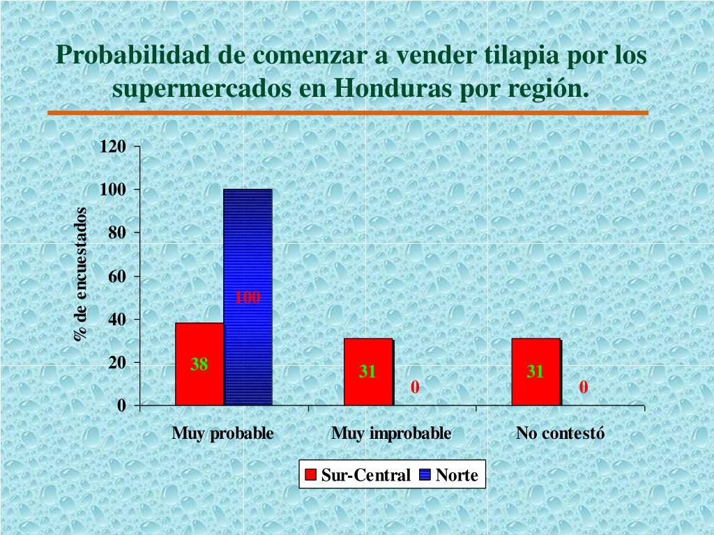 Probabilidad de comenzar a vender tilapia por los supermercados en Honduras por región.