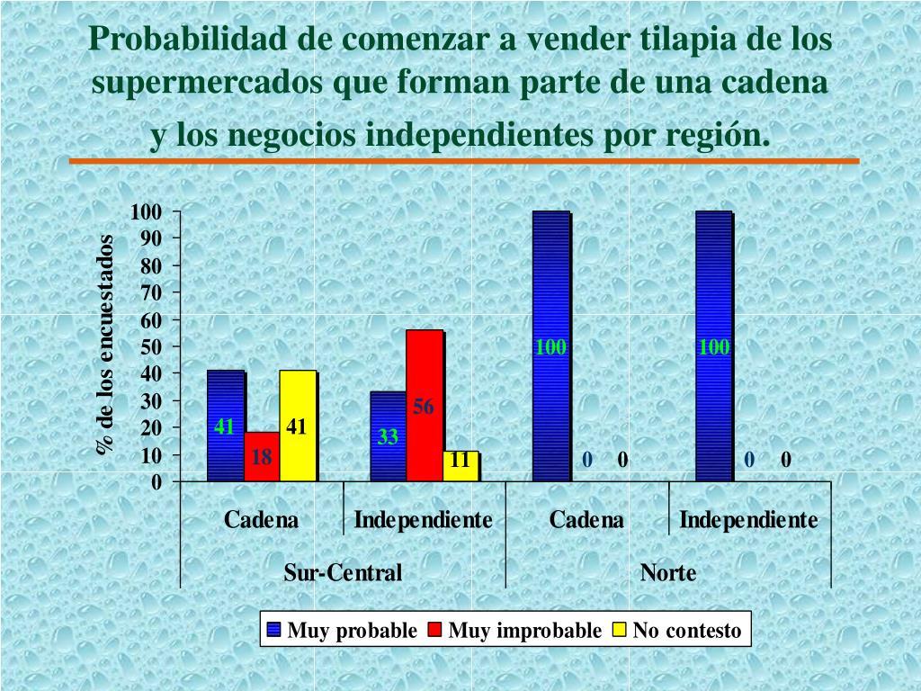 Probabilidad de comenzar a vender tilapia de los supermercados que forman parte de una cadena y los negocios independientes por región.