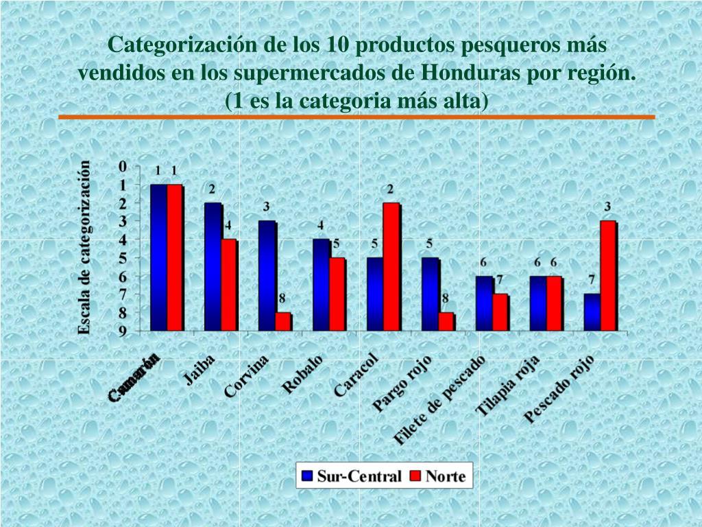 Categorización de los 10 productos pesqueros más vendidos en los supermercados de Honduras por región. (1 es la categoria más alta)