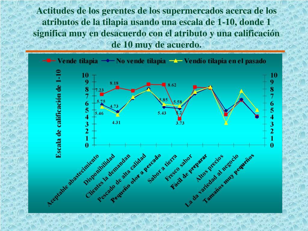 Actitudes de los gerentes de los supermercados acerca de los atributos de la tilapia usando una escala de 1-10, donde 1 significa muy en desacuerdo con el atributo y una calificación de 10 muy de acuerdo.