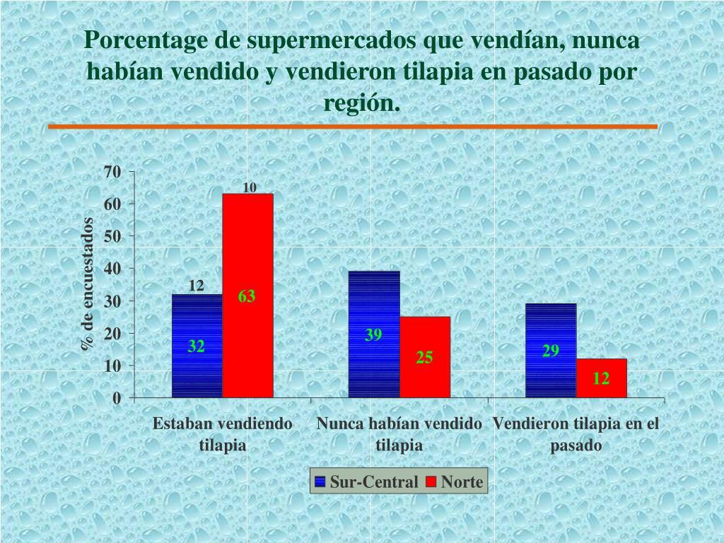 Porcentage de supermercados que vendían, nunca habían vendido y vendieron tilapia en pasado por región.